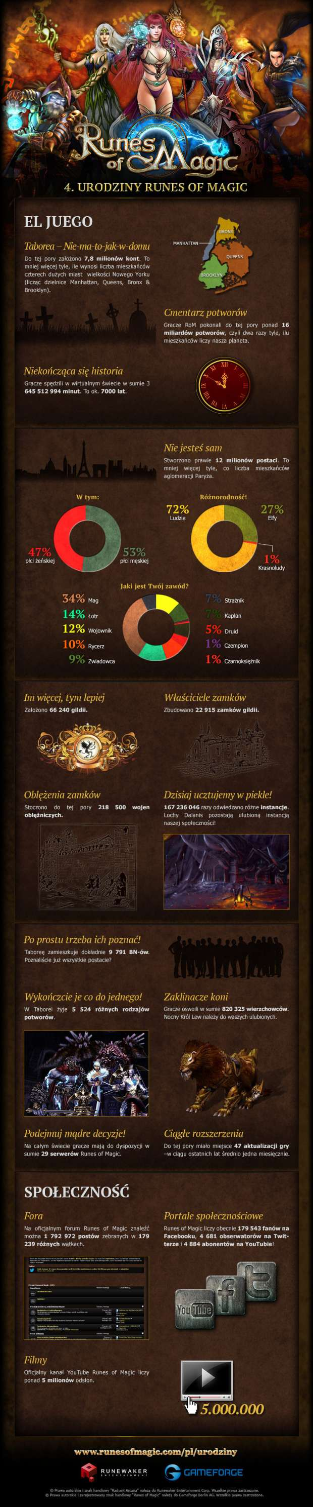 Runes of Magic Info