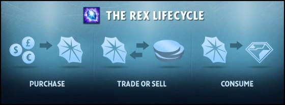 RIFT Rex