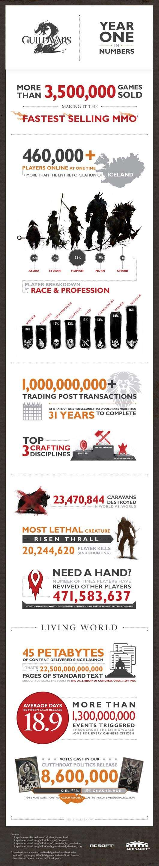 Guild Wars 2 Infografika